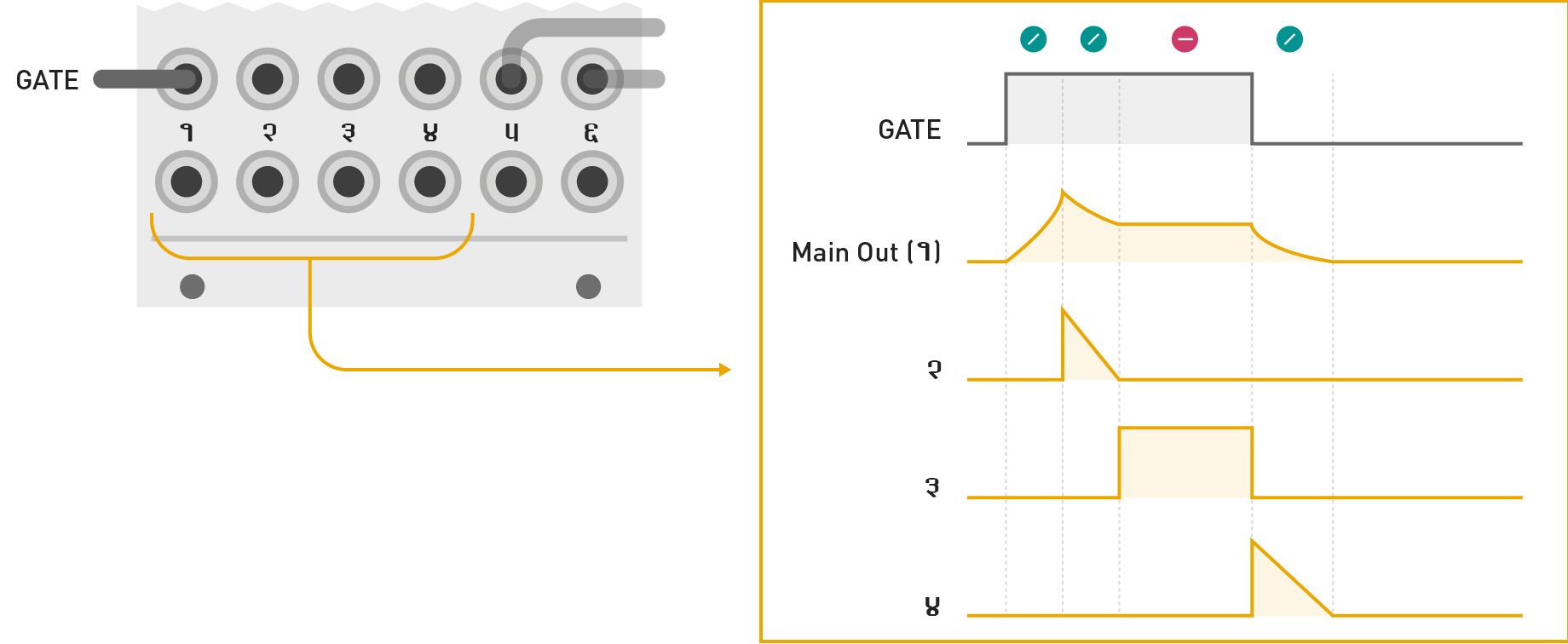 Mutable Instruments Stages Pulse Generator Circuit Shown In The Schematic Diagram Below Produces Segment Activity Signals Illustration Shows Produced